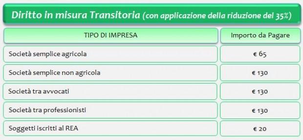 2 Misura transitoria