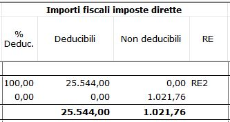 5.Importifiscaliimpostedirette