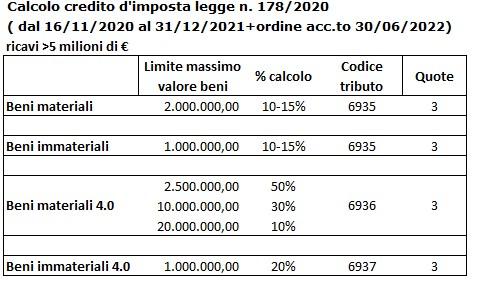 Fruibile in unica soluzione: Credito d'imposta beni materiali DL 178/2020: calcolo credito d'imposta